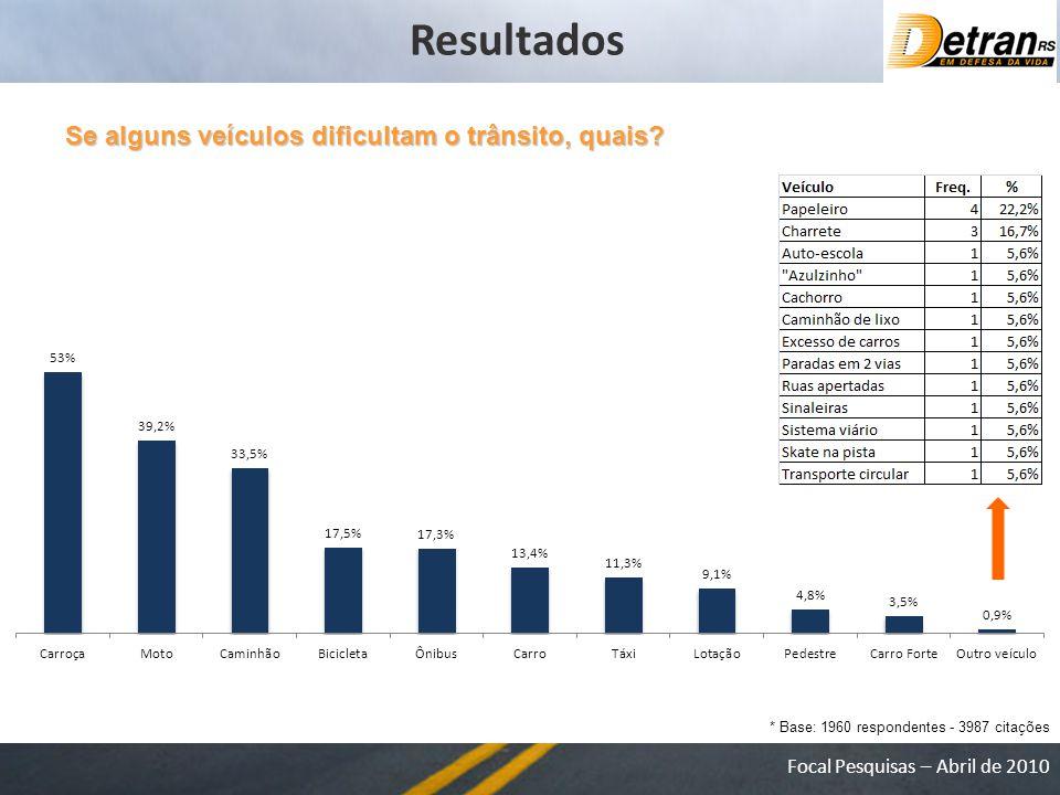 Resultados Se alguns veículos dificultam o trânsito, quais