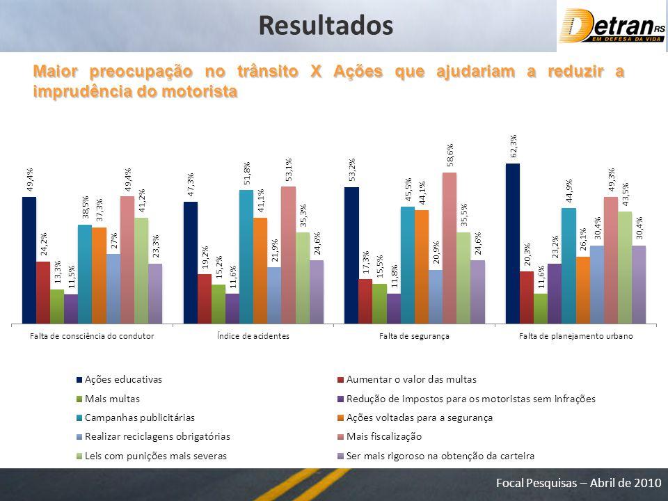 Resultados Maior preocupação no trânsito X Ações que ajudariam a reduzir a imprudência do motorista