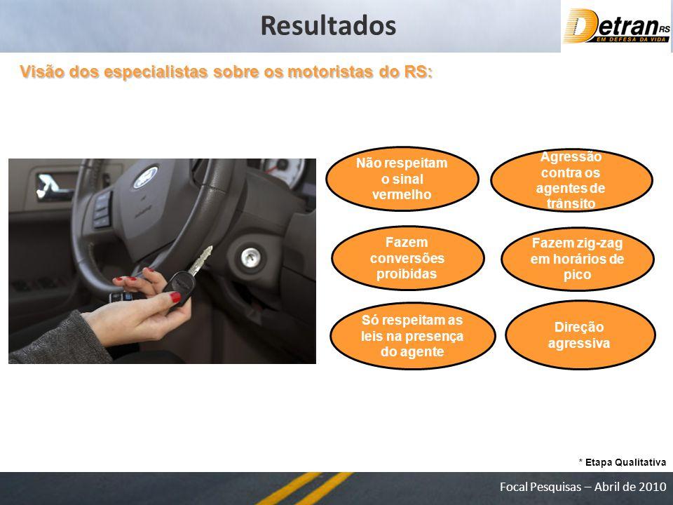 Resultados Visão dos especialistas sobre os motoristas do RS: