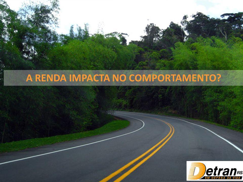 A RENDA IMPACTA NO COMPORTAMENTO