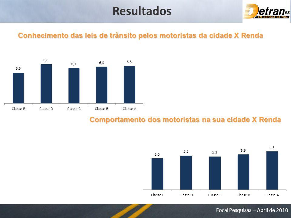 Resultados Conhecimento das leis de trânsito pelos motoristas da cidade X Renda.
