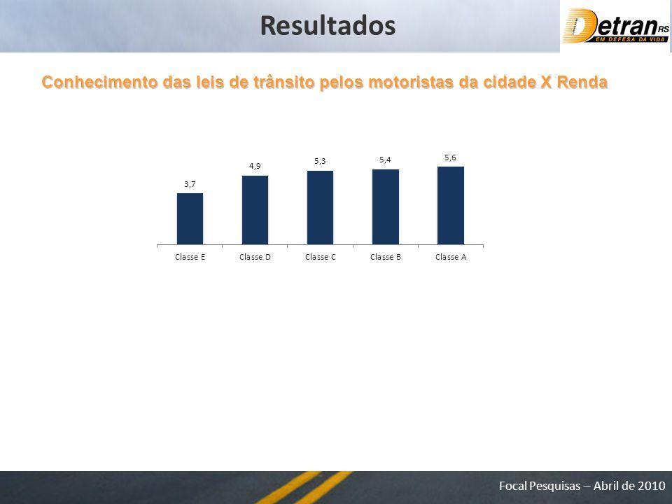 Resultados Conhecimento das leis de trânsito pelos motoristas da cidade X Renda