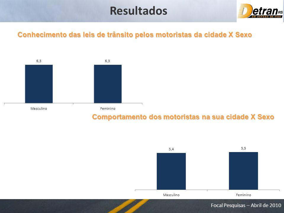 Resultados Conhecimento das leis de trânsito pelos motoristas da cidade X Sexo.
