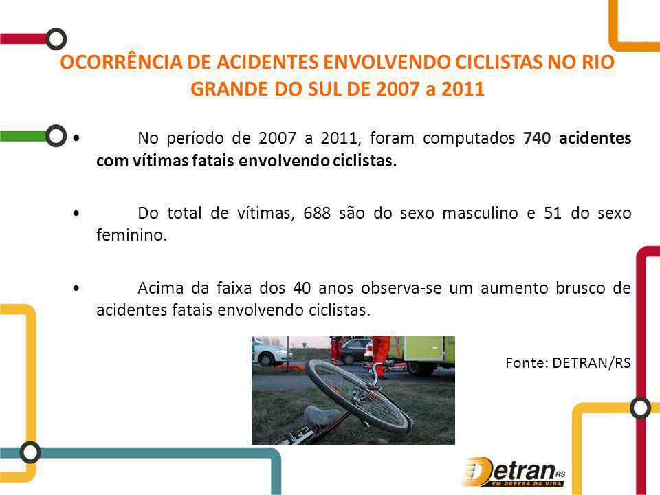 OCORRÊNCIA DE ACIDENTES ENVOLVENDO CICLISTAS NO RIO GRANDE DO SUL DE 2007 a 2011