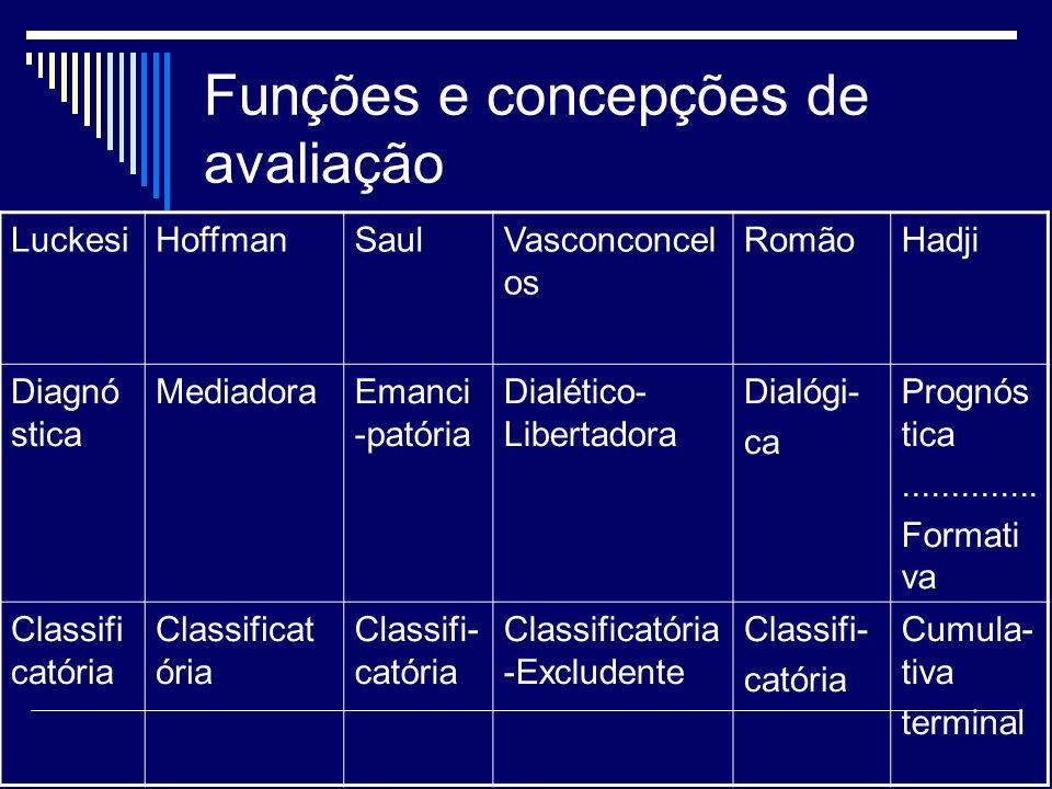 Funções e concepções de avaliação
