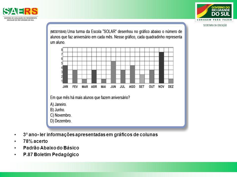 3º ano- ler informações apresentadas em gráficos de colunas