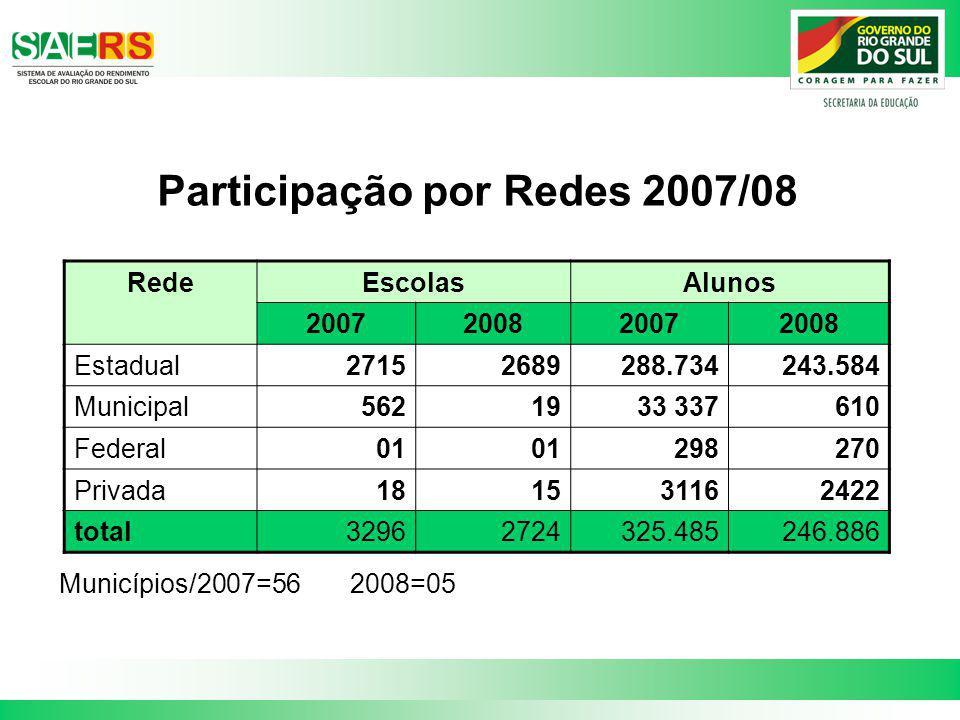 Participação por Redes 2007/08