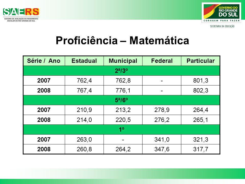 Proficiência – Matemática