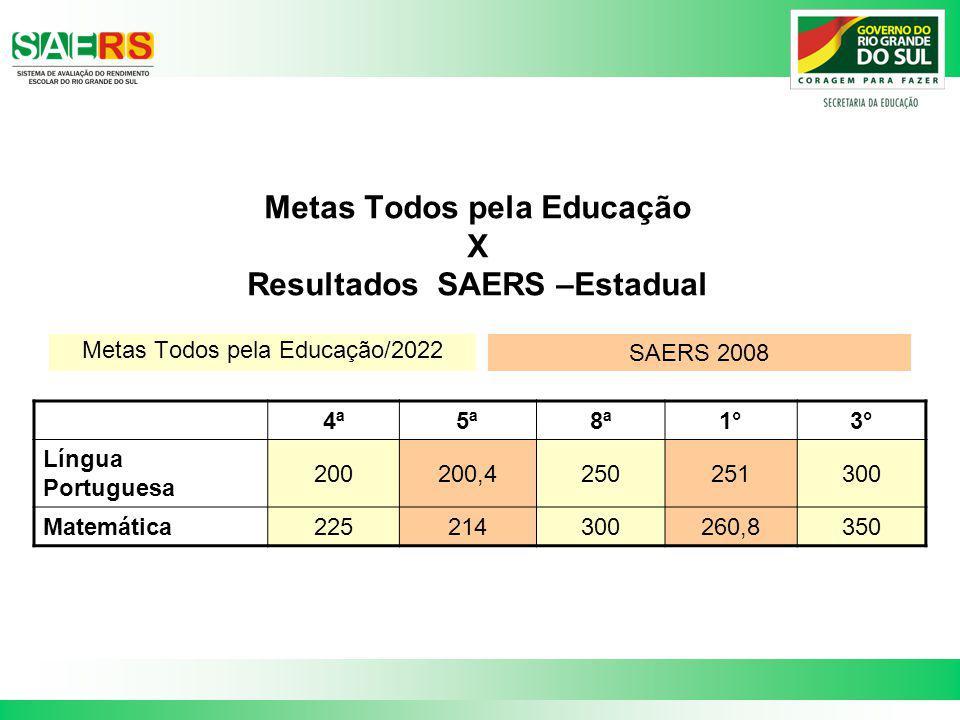 Metas Todos pela Educação X Resultados SAERS –Estadual