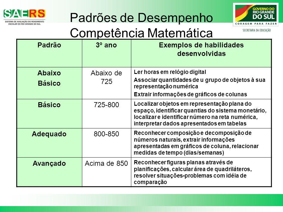 Padrões de Desempenho Competência Matemática