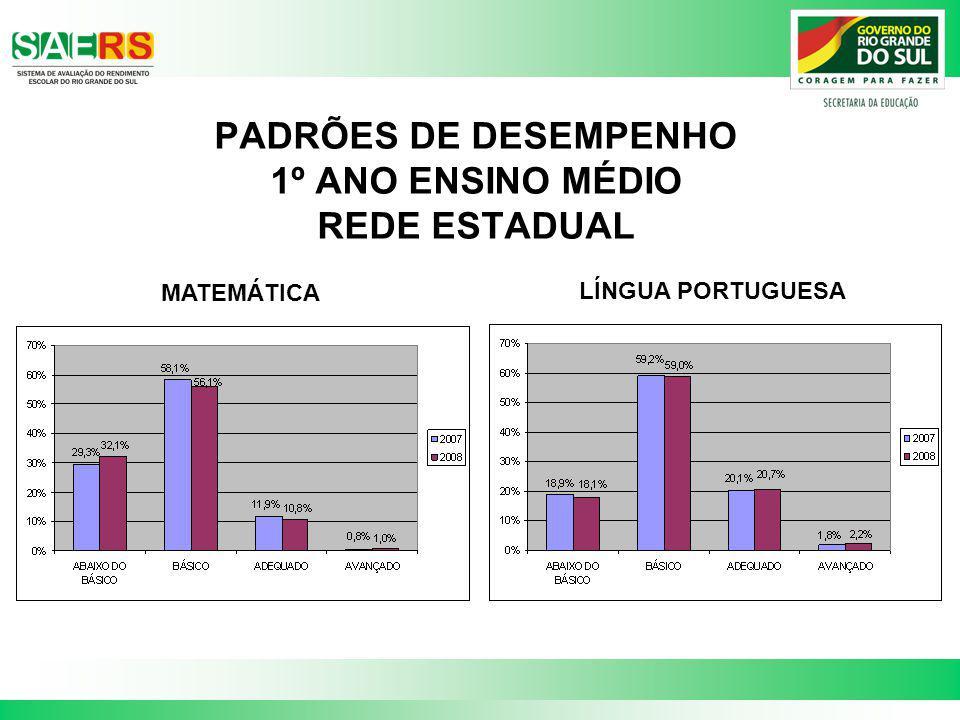 PADRÕES DE DESEMPENHO 1º ANO ENSINO MÉDIO REDE ESTADUAL