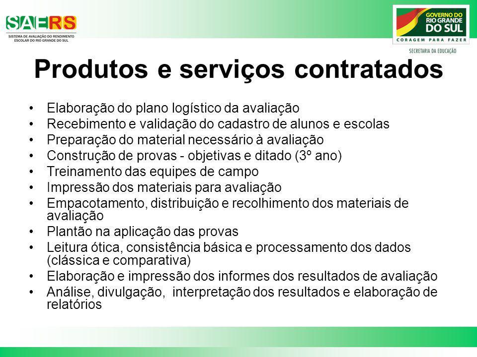 Produtos e serviços contratados