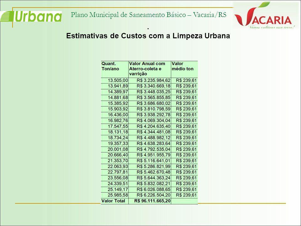 Estimativas de Custos com a Limpeza Urbana