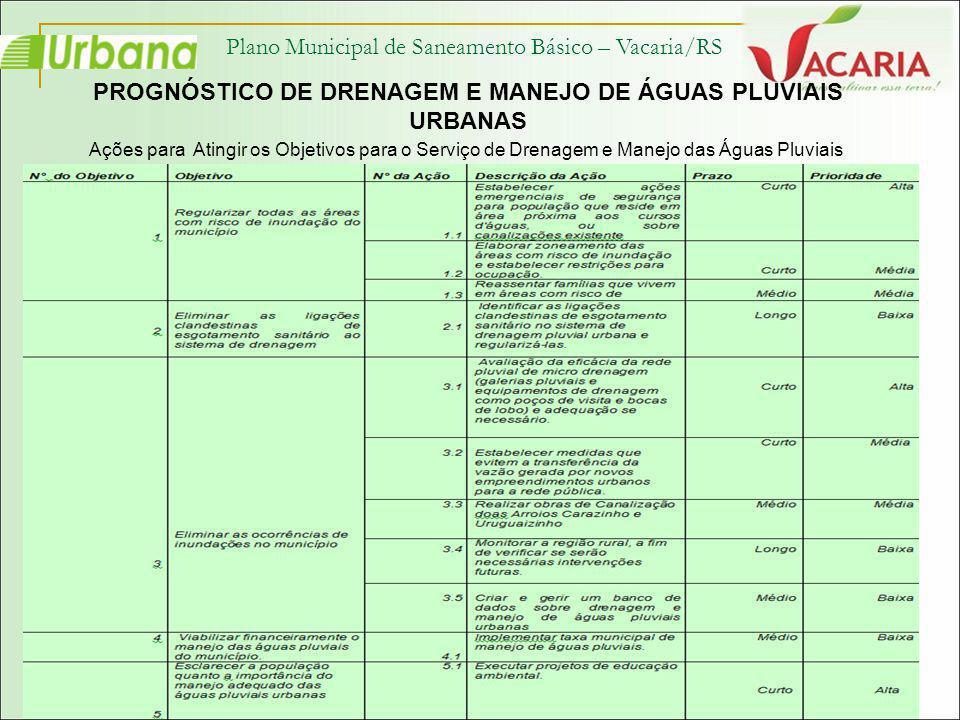 PROGNÓSTICO DE DRENAGEM E MANEJO DE ÁGUAS PLUVIAIS URBANAS