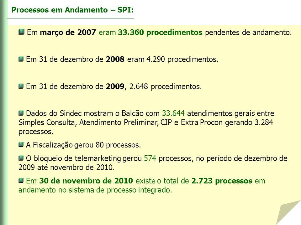 Em março de 2007 eram 33.360 procedimentos pendentes de andamento.