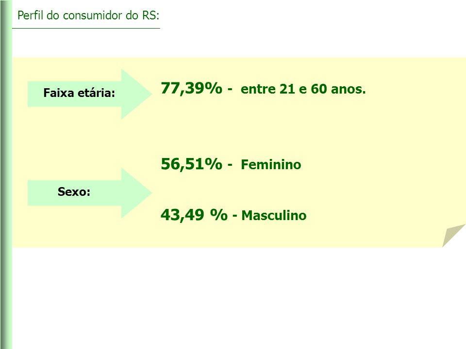 77,39% - entre 21 e 60 anos. 56,51% - Feminino 43,49 % - Masculino