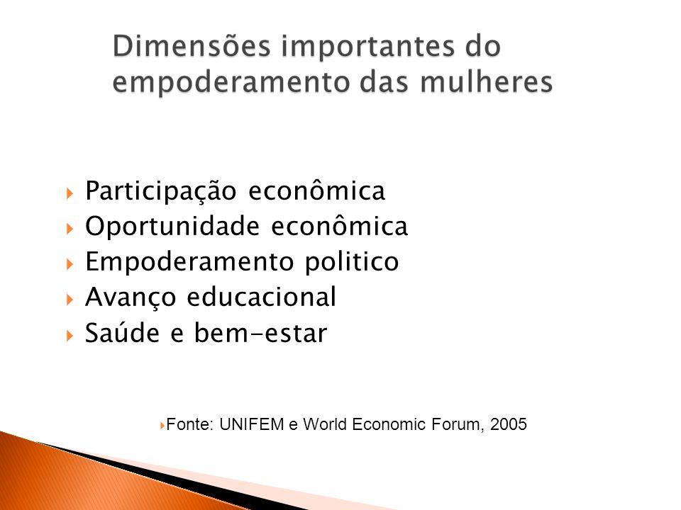 Participação econômica Oportunidade econômica Empoderamento politico
