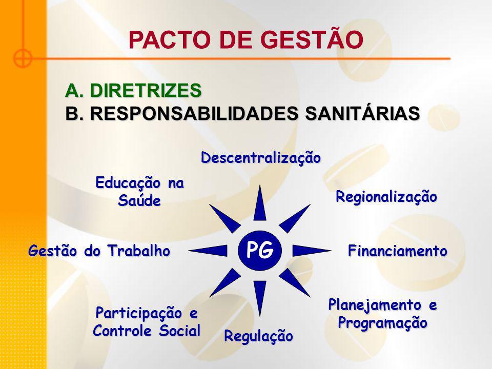 PACTO DE GESTÃO PG A. DIRETRIZES B. RESPONSABILIDADES SANITÁRIAS