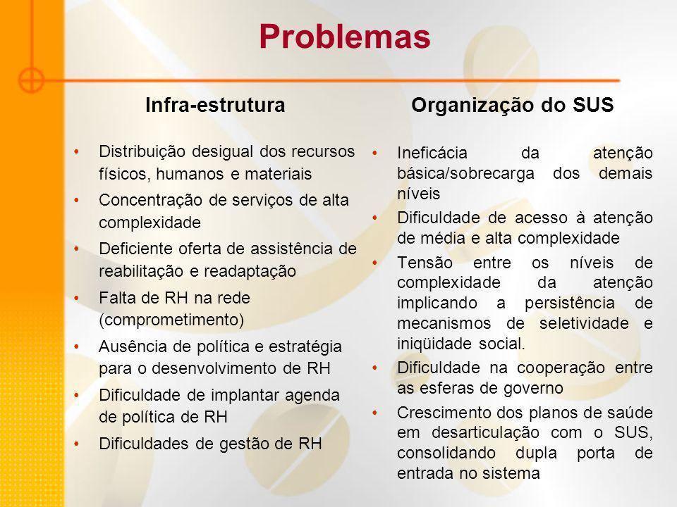 Problemas Infra-estrutura Organização do SUS