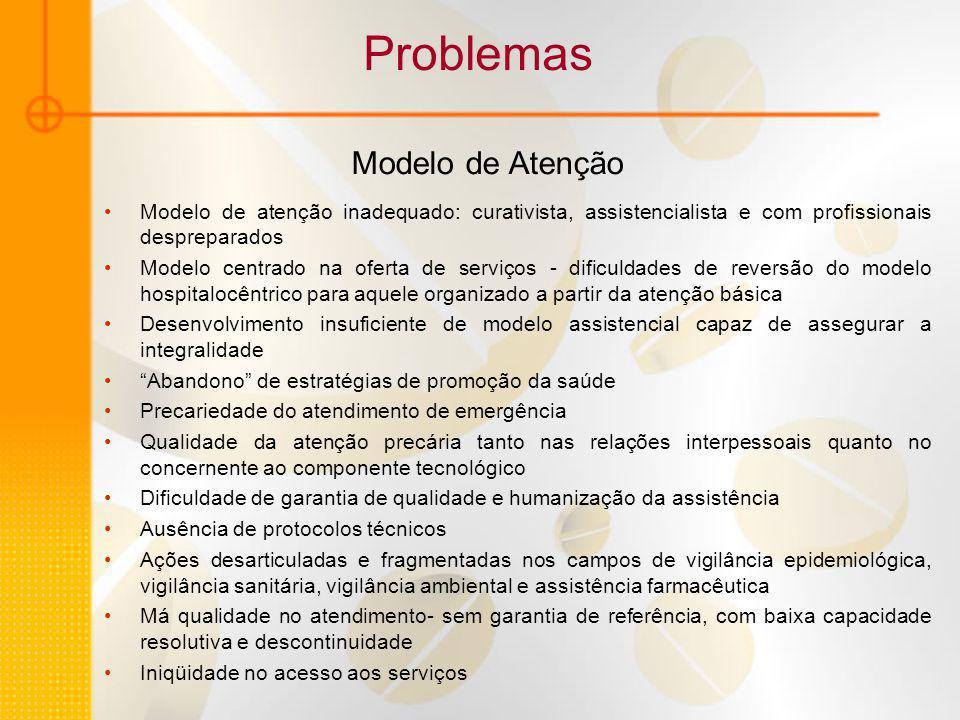 Problemas Modelo de Atenção