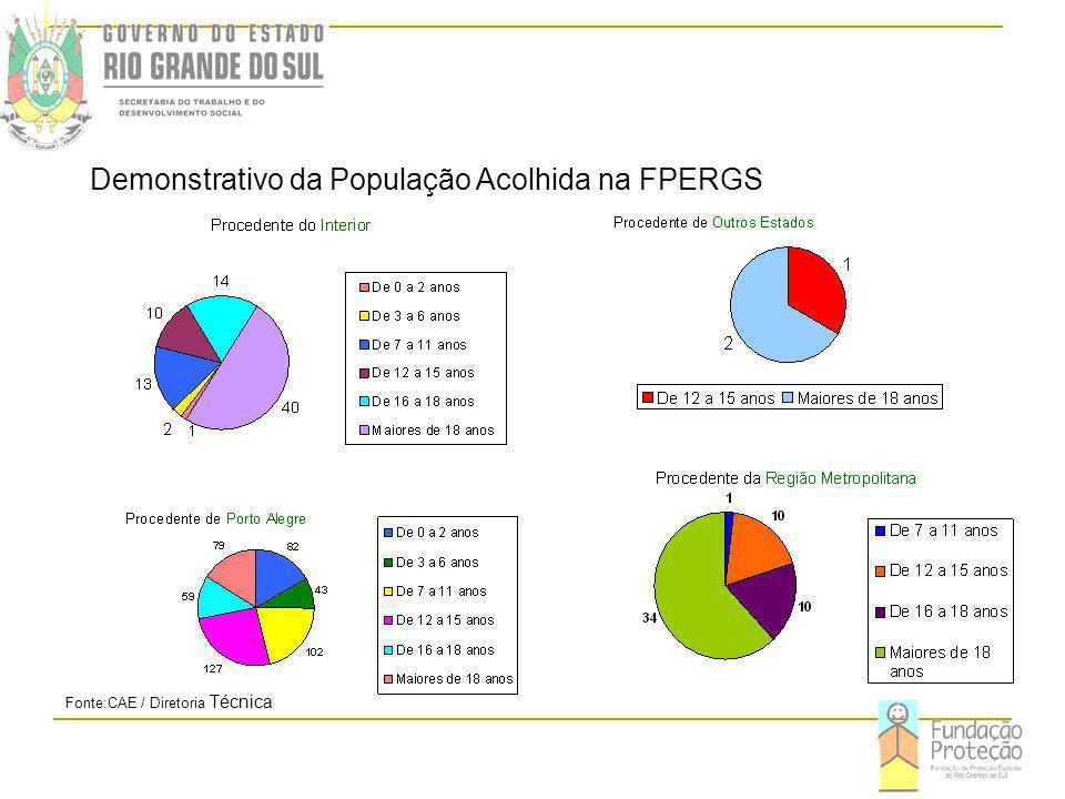 Demonstrativo da População Acolhida na FPERGS