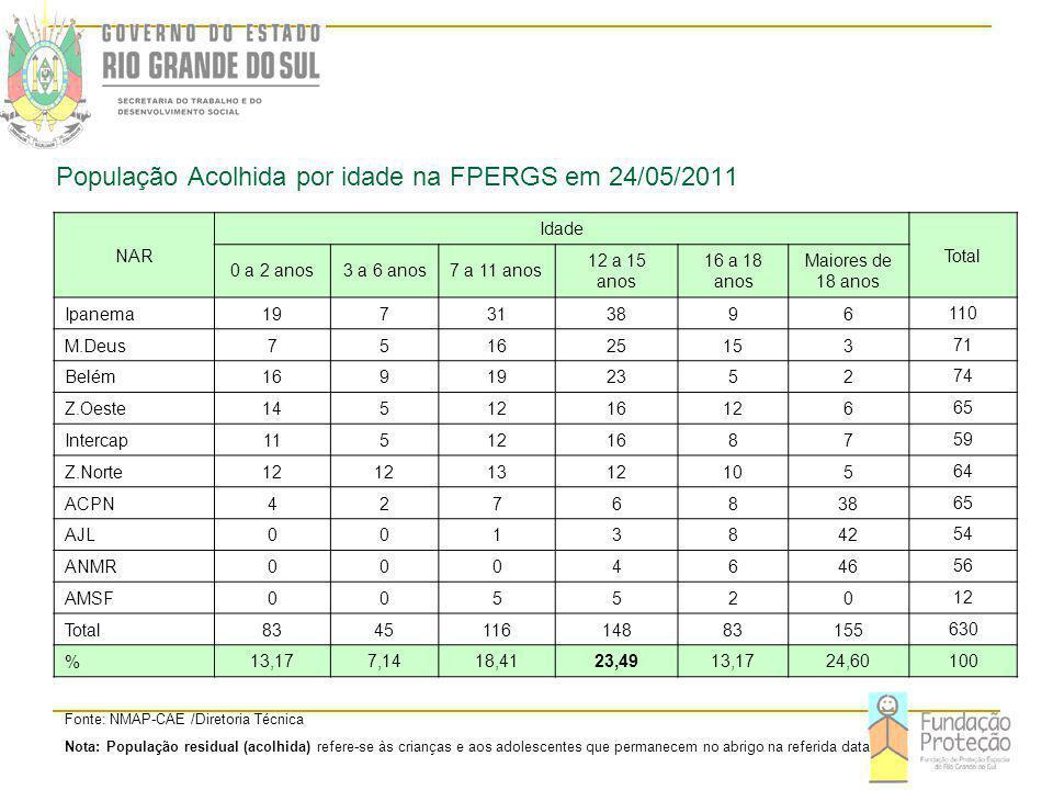 População Acolhida por idade na FPERGS em 24/05/2011