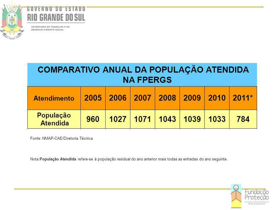 COMPARATIVO ANUAL DA POPULAÇÃO ATENDIDA NA FPERGS