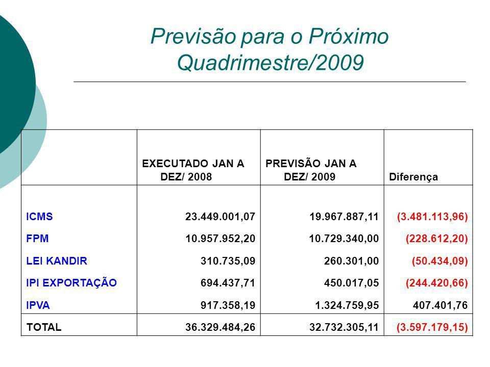 Previsão para o Próximo Quadrimestre/2009
