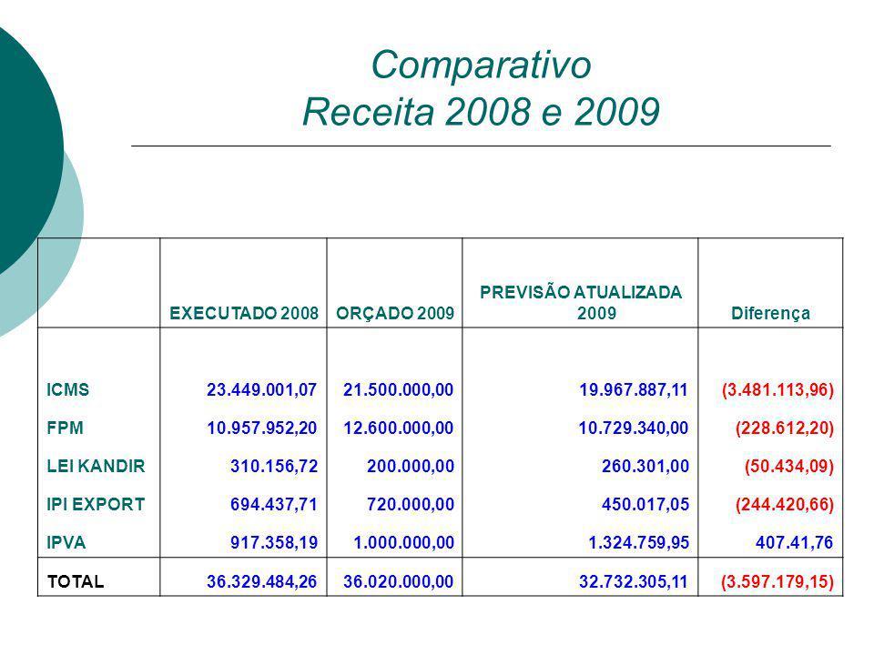 Comparativo Receita 2008 e 2009 EXECUTADO 2008 ORÇADO 2009