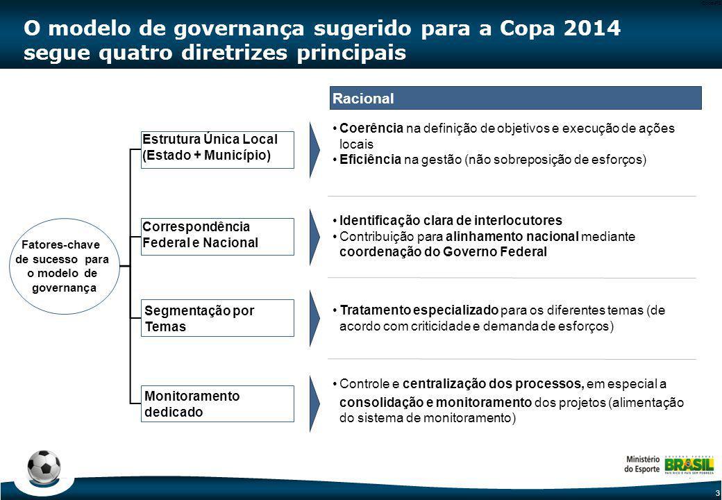 Comitês Locais das Cidades- Sede Comitê de Responsabili-dades