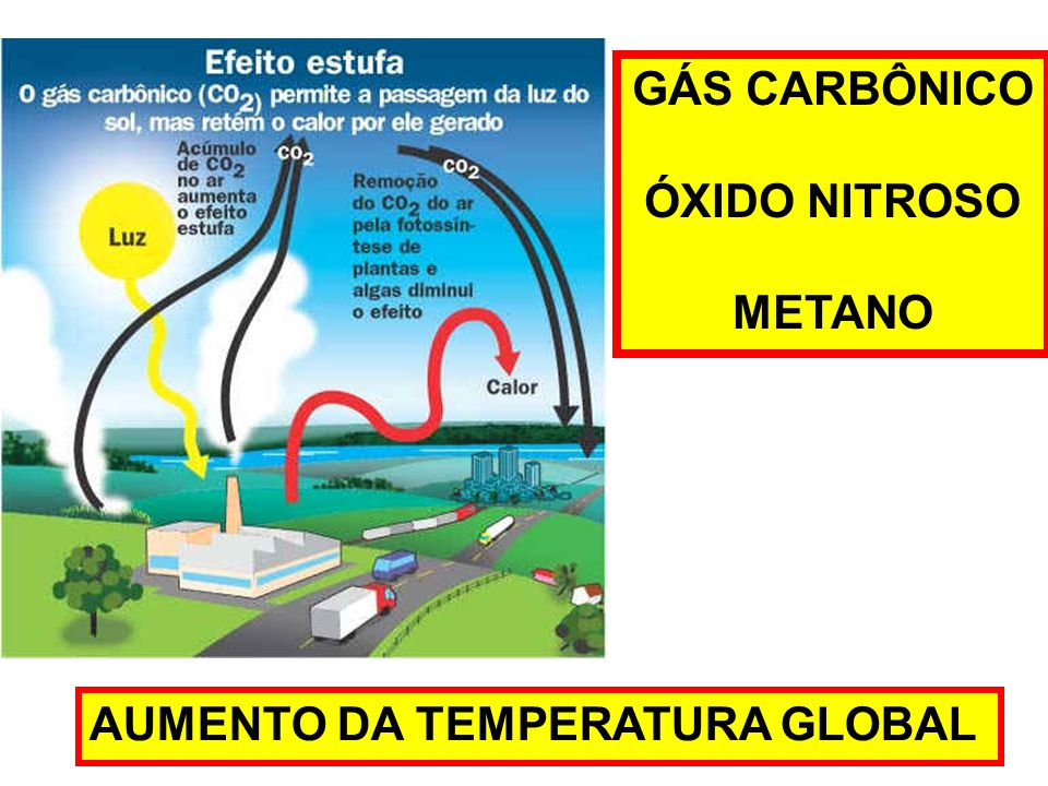 GÁS CARBÔNICO ÓXIDO NITROSO METANO AUMENTO DA TEMPERATURA GLOBAL