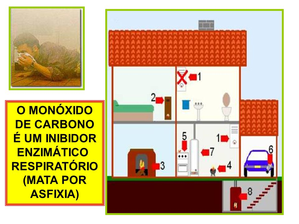 O MONÓXIDO DE CARBONO É UM INIBIDOR ENZIMÁTICO RESPIRATÓRIO (MATA POR ASFIXIA)