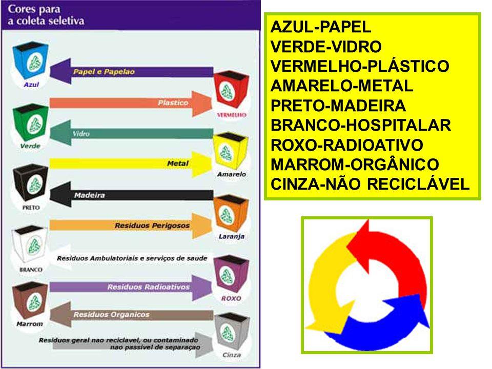 AZUL-PAPEL VERDE-VIDRO. VERMELHO-PLÁSTICO. AMARELO-METAL. PRETO-MADEIRA. BRANCO-HOSPITALAR. ROXO-RADIOATIVO.