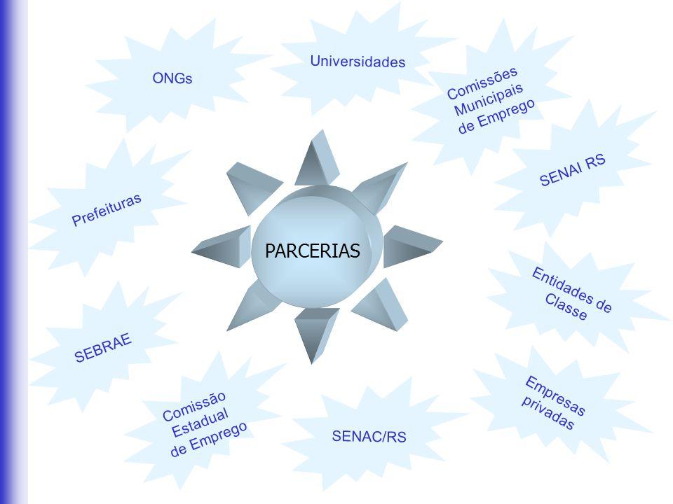 PARCERIAS Universidades ONGs Comissões Municipais de Emprego SENAI RS