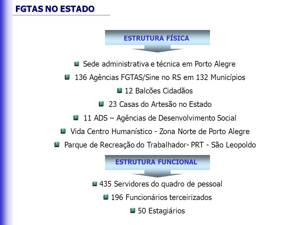 136 Agências FGTAS/Sine no RS em 132 Municípios 12 Balcões Cidadãos