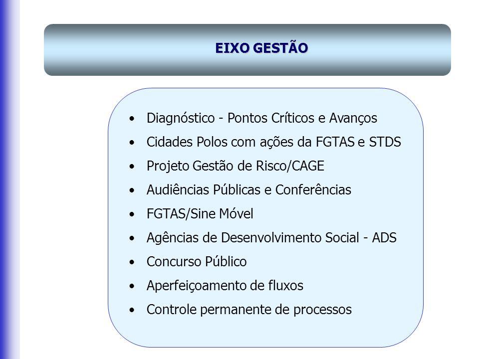 EIXO GESTÃO Diagnóstico - Pontos Críticos e Avanços. Cidades Polos com ações da FGTAS e STDS. Projeto Gestão de Risco/CAGE.