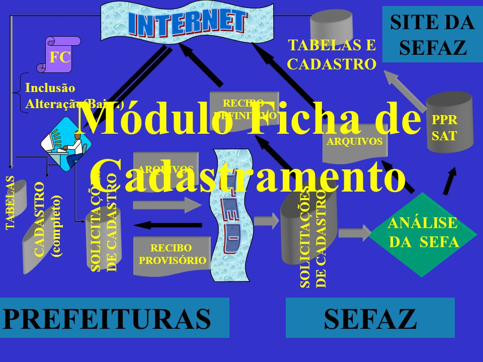 Módulo Ficha de Cadastramento