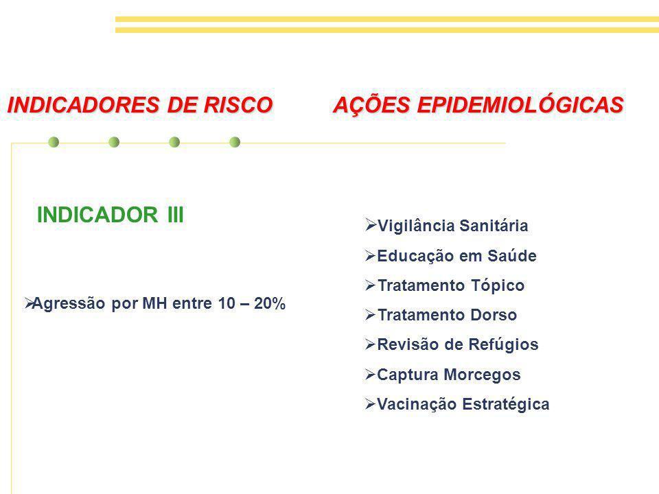 INDICADORES DE RISCO AÇÕES EPIDEMIOLÓGICAS
