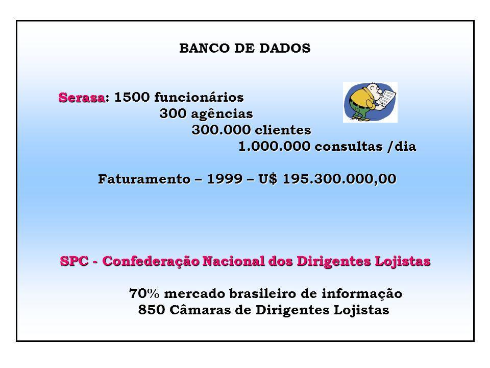SPC - Confederação Nacional dos Dirigentes Lojistas