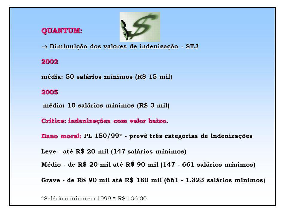 *Salário mínimo em 1999 = R$ 136,00 QUANTUM:
