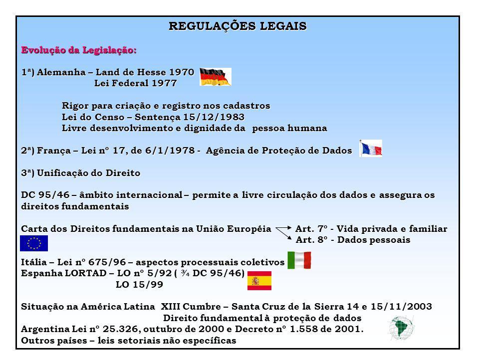 REGULAÇÕES LEGAIS Evolução da Legislação: