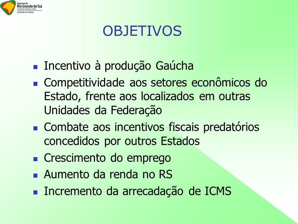 OBJETIVOS Incentivo à produção Gaúcha