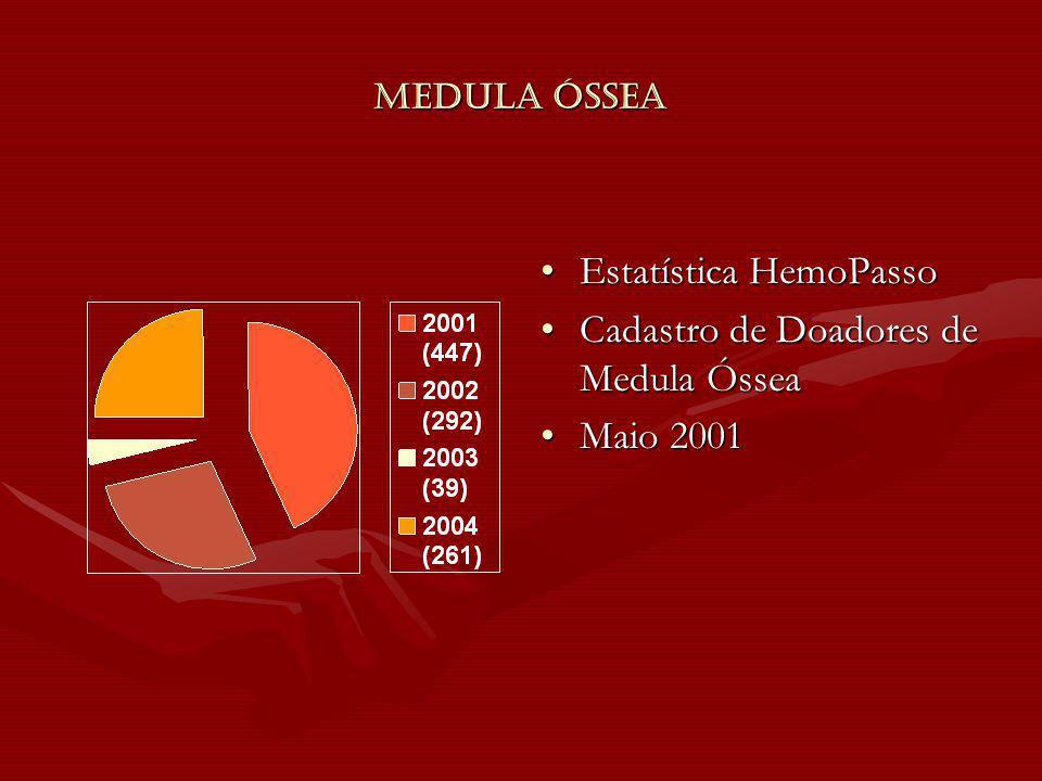 Estatística HemoPasso Cadastro de Doadores de Medula Óssea Maio 2001