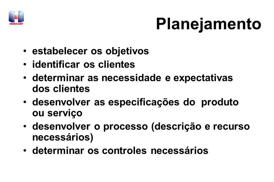 Planejamento estabelecer os objetivos identificar os clientes