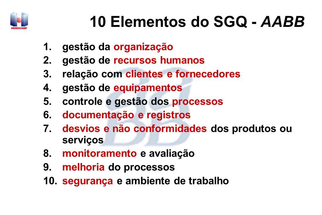 10 Elementos do SGQ - AABB gestão da organização