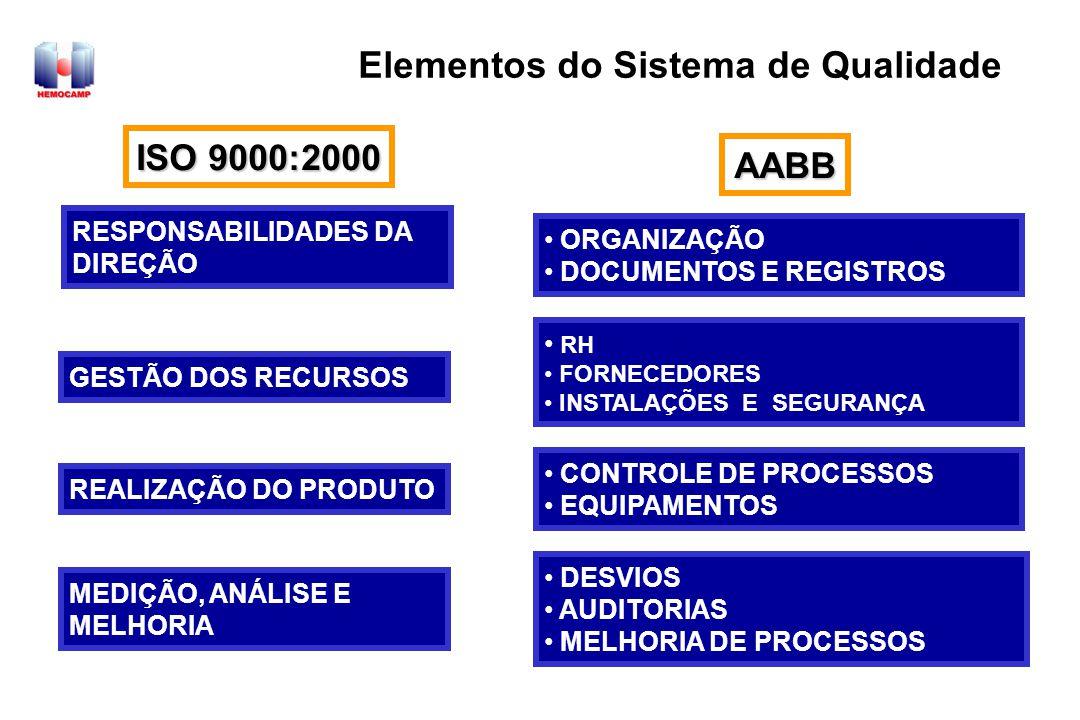Elementos do Sistema de Qualidade
