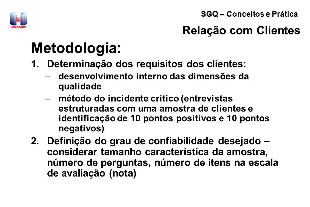 Metodologia: Relação com Clientes
