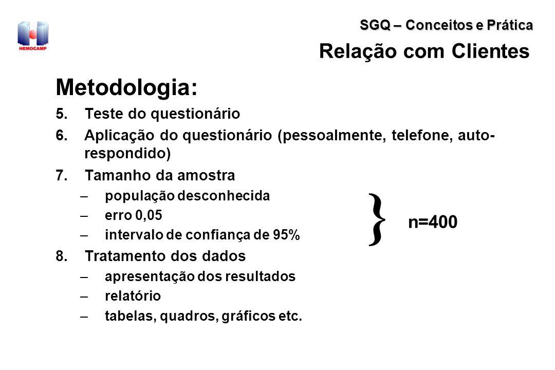 } Metodologia: Relação com Clientes n=400 Teste do questionário