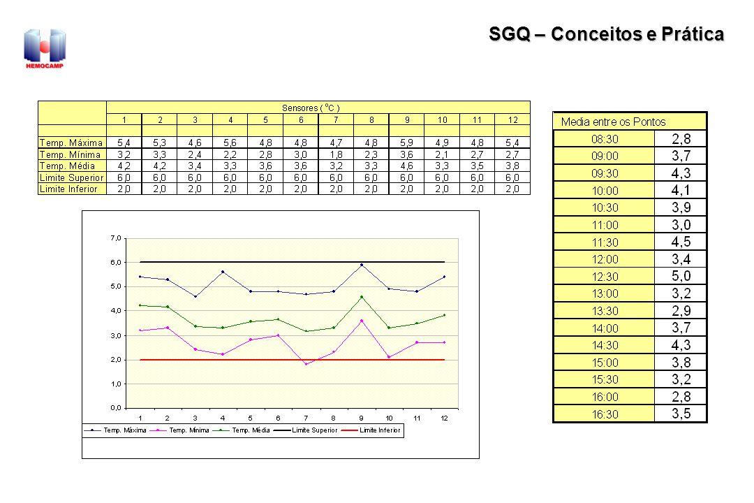 SGQ – Conceitos e Prática