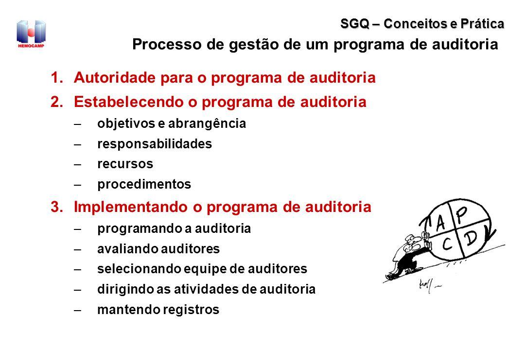 Processo de gestão de um programa de auditoria